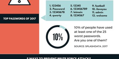 Guide to WordPress Brute Force Attacks