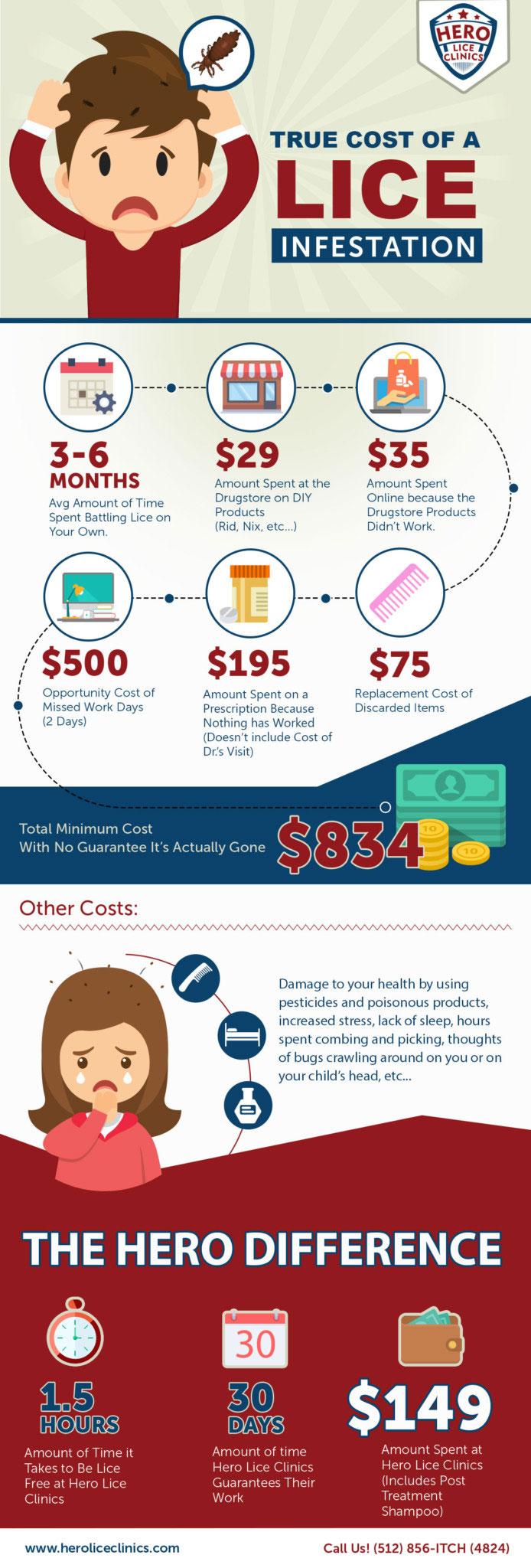 True Cost of Lice Infestation