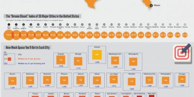 How Likely You Are to Live in a Cramped Space in 25 Major U.S. Cities