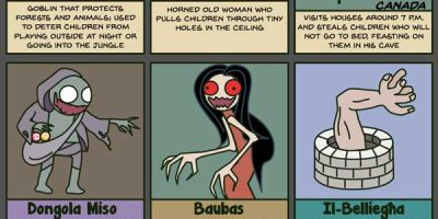 31 Mythical Creatures Used to Scare Children