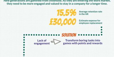 Gamification for Businesses [Infographic]