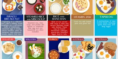 50 Traditional Breakfast Dishes from Around the World
