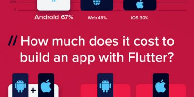 Flutter SDK: Facts & Stats [Infographic]