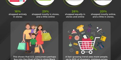 Black Friday by the Numbers [Infographic]