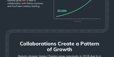 Going from 0 to Millions of YouTube Subscribers [Infographic]