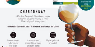 A Guide to Holiday Wine Pairing