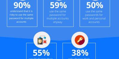 Dangers of Poor Password Hygiene [Infographic]