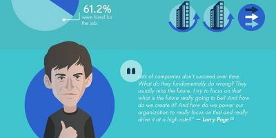 Inside the Brain of a CEO [Infographic]