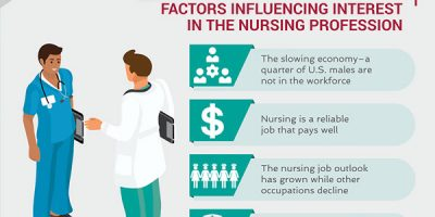 The New Normal: Men in Nursing [Infographic]