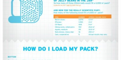 How to Choose a Backpack [Infographic]