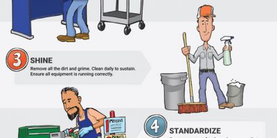 The Importance of 5S Workplace Organization Method