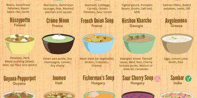 50 Soups & Stews From Around the World