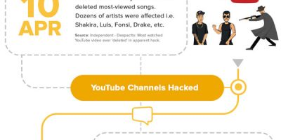Timeline of Privacy & Security Breaches of Last Year [Infographic]