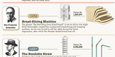 Relatively Unknown Makers of 15 Everyday Items