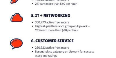Top 10 Freelance Gigs of 2019