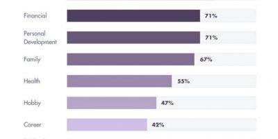 America's Bucket List [Infographic]