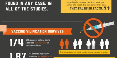 Scientific Facts About Autism & Vaccines