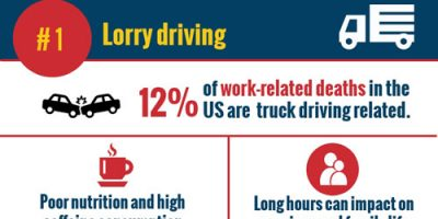 Is Your Job Putting Your Health at Risk? [Infographic]