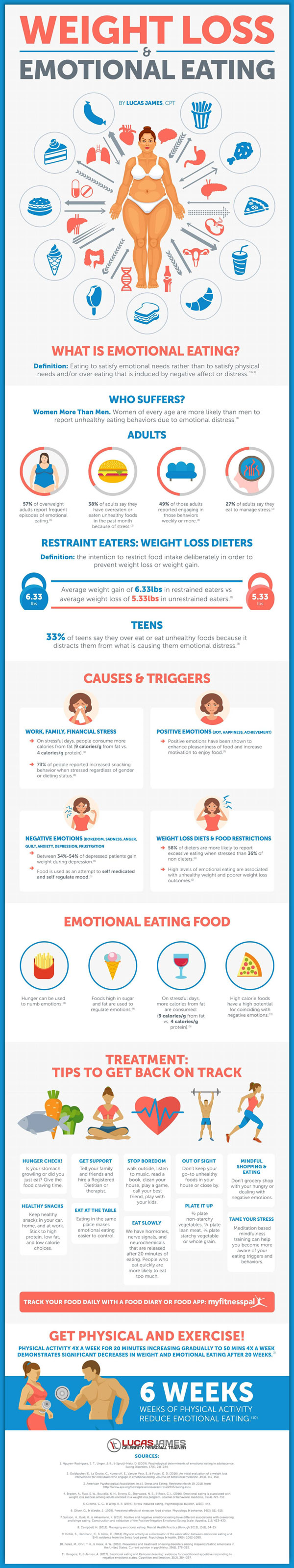 Weight Loss & Emotional Eating