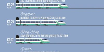 Train Fares Around The World [Infographic]