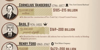 The Wealthiest Historical Figures [Infographic]