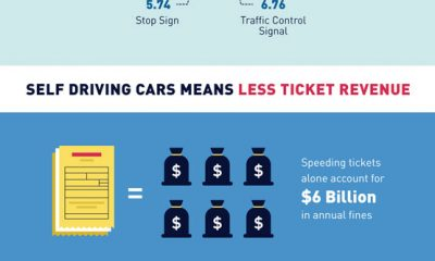 Perils Of Distracted Driving Infographic Best Infographics