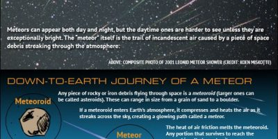 How Meteor Showers Work {Infographic}