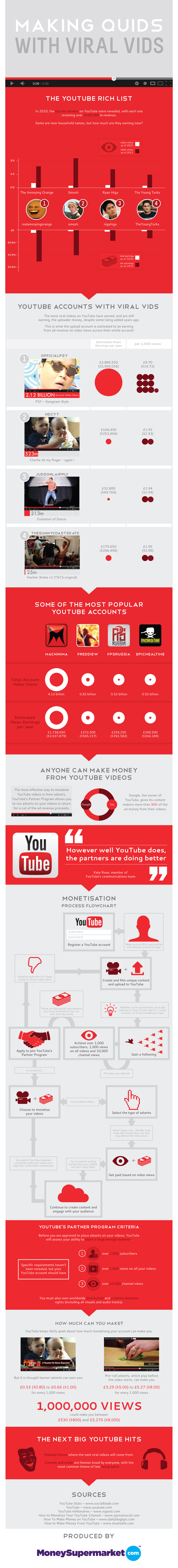 making-money with youtube