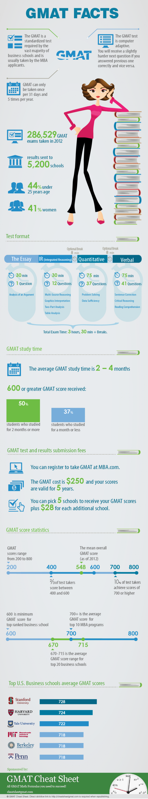 gmat-facts-infographic