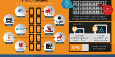 How To Break Into the App Store Infographic
