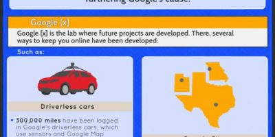 How Google Makes Its Money {Infographic}
