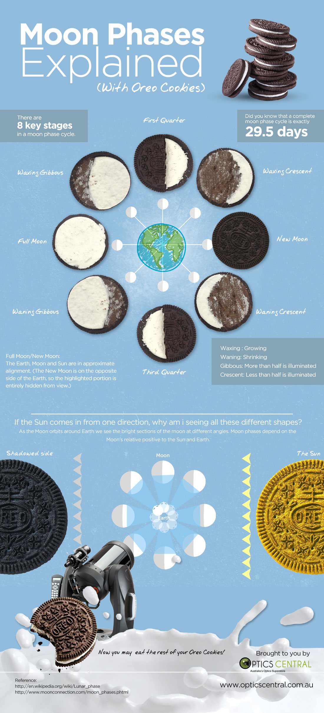 moon phases oreo