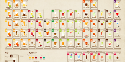 The Periodic Table Of Alcohol {Infographic}