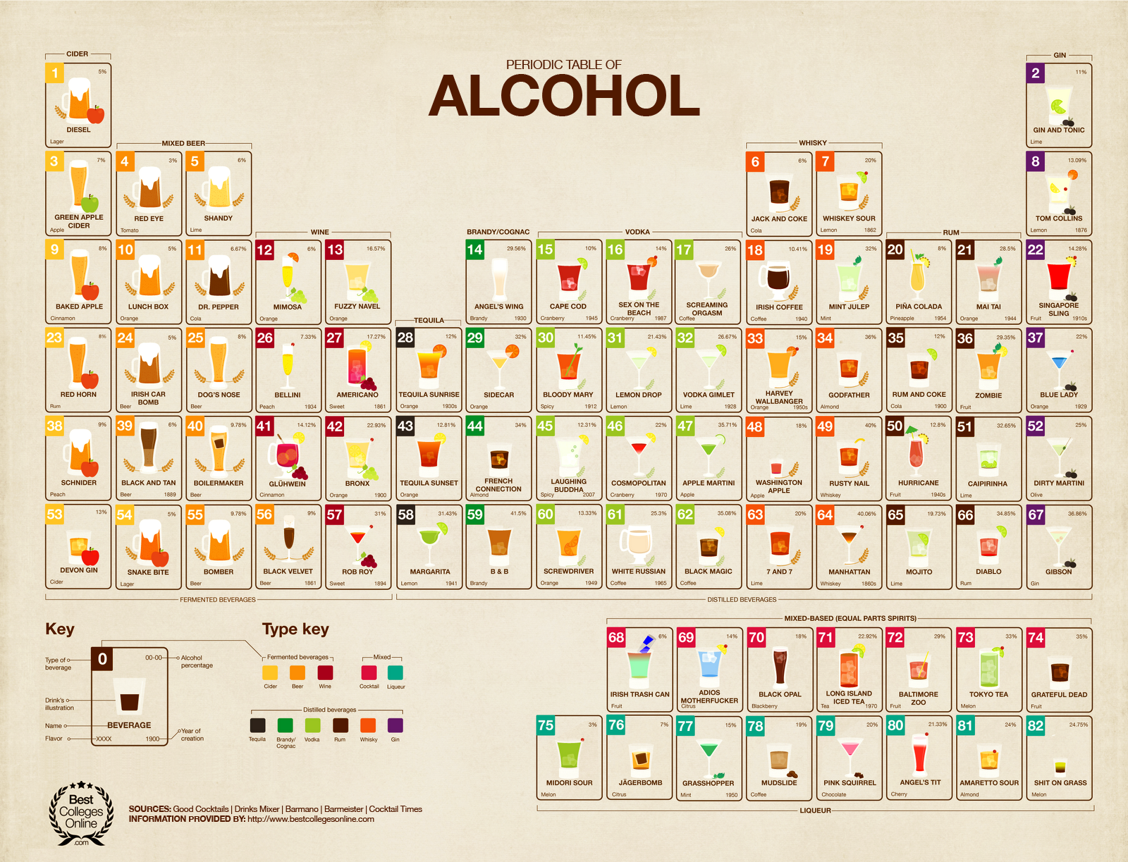 period table of alcohol