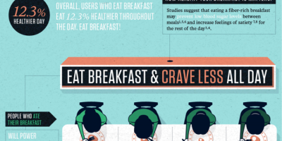 Why When You Eat Matters {Infographic}