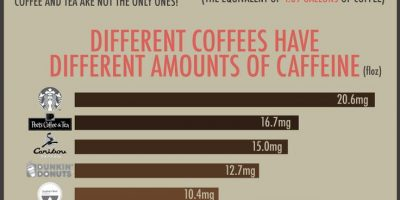10 Things You Might Not Know About Caffeine {Infographic}