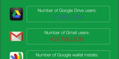 Google Stats & Facts {Infographic}