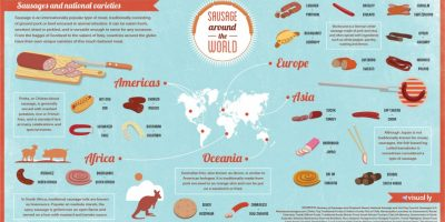 Sausage Around the World {infographic}