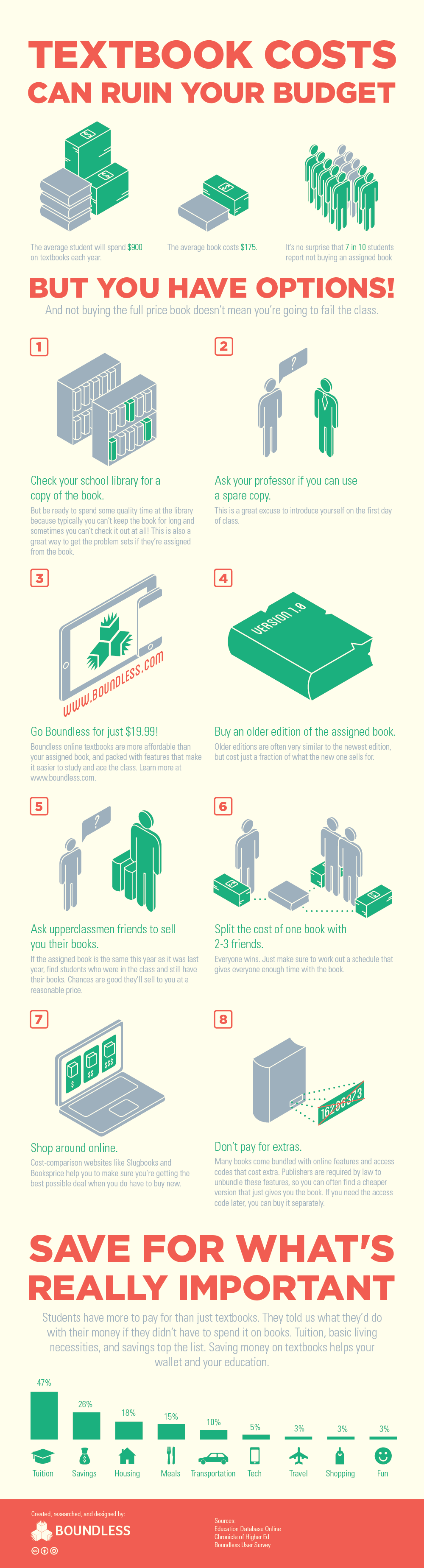 save money on textbooks infographic