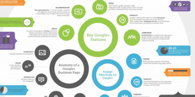 Infographic: How Businesses Can Start with Google+ Marketing