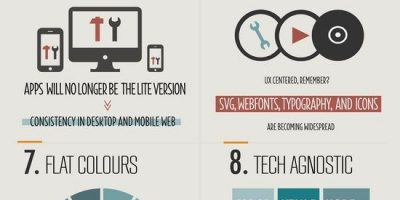 Web Design in 2013: Trends Infographic