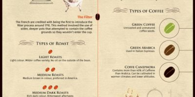 History of Coffee Making {Infographic}