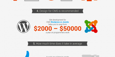 Why a Custom Design for Your Business? {Infographic}