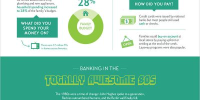 History of Banking Infographic