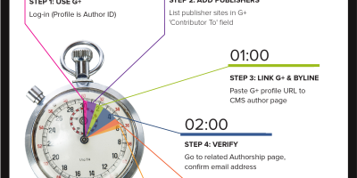Setting Up Google Authorship Fast {Infographic}