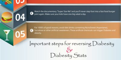 Awareness on Diabesity (Infographic)