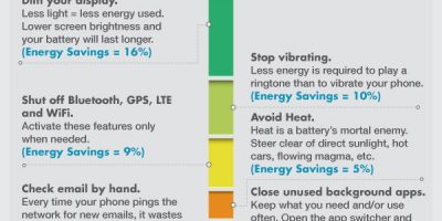 How to Maximize Battery Life of Gadgets {Infographic}