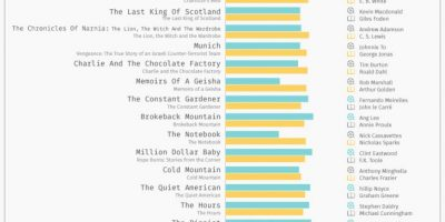 Books vs Movies Showdown Infographic