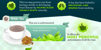 Why Coffee & Tea Are Good For You {Infographic}
