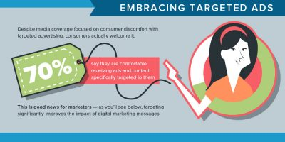 How to Give Consumers What They Want? {Infographic}
